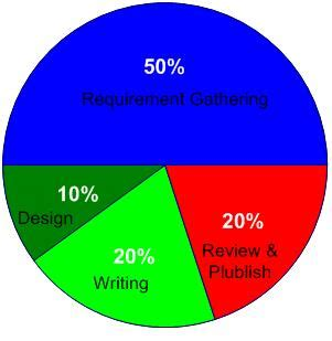 Technical writing survey report